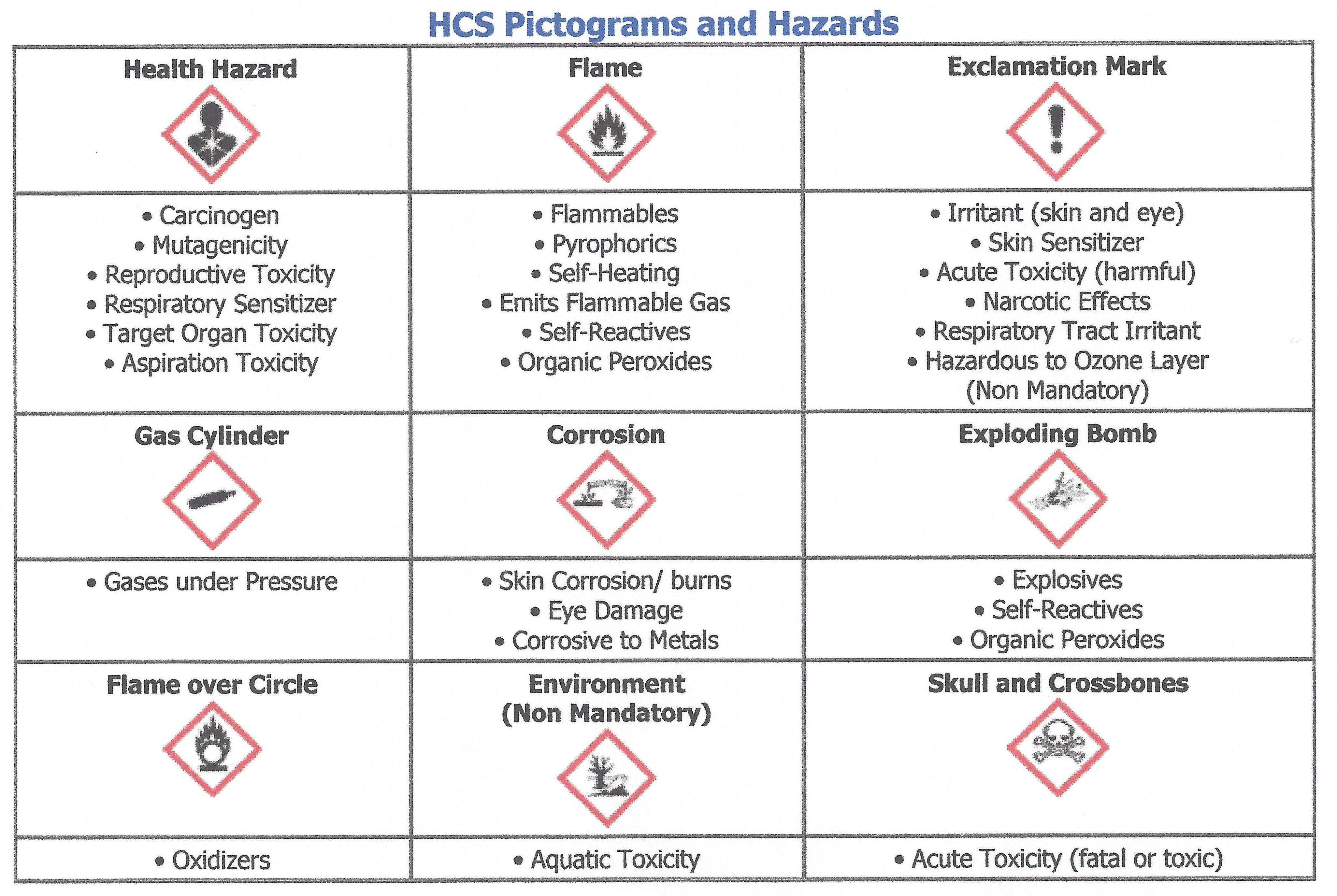 Ghs Hazard Pictograms Symbols